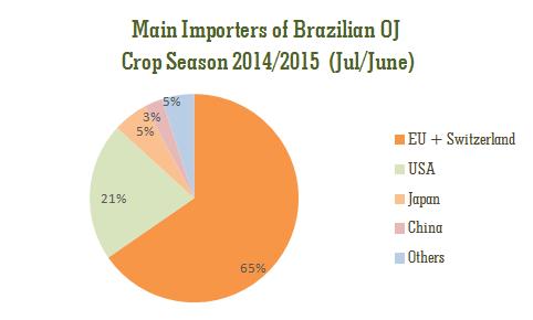 biggest importers